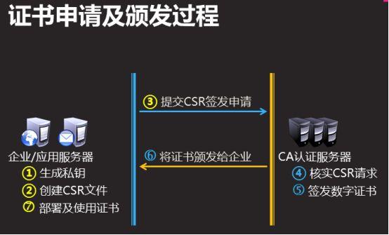 SSL证书CA机构有哪些