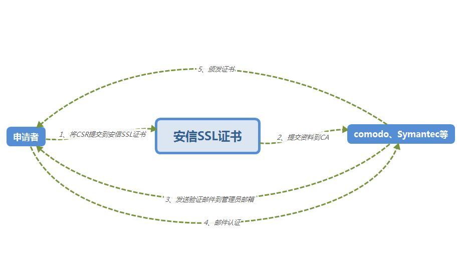 SSL证书申请流程步骤