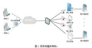 部署SSL证书对网站速度影响