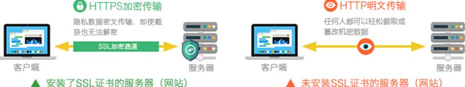 SSL证书可加密敏感信息使其不被泄露
