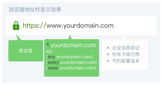 SSL证书申请指南文章图片