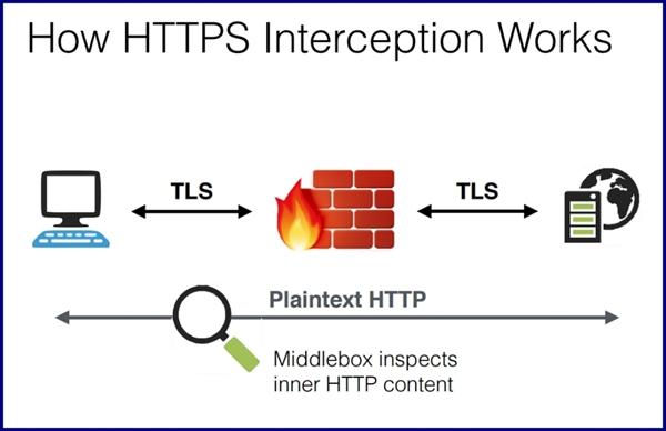 SSL检查